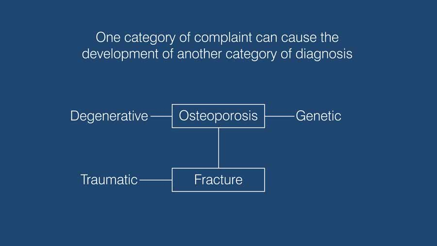 one category of potential complaints can actually cause the development of another category of diagnosis